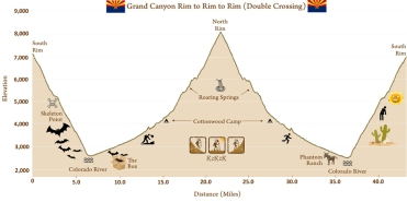 Rim To Rim To Rim 46 Miles In The Grand Canyon Brb Running